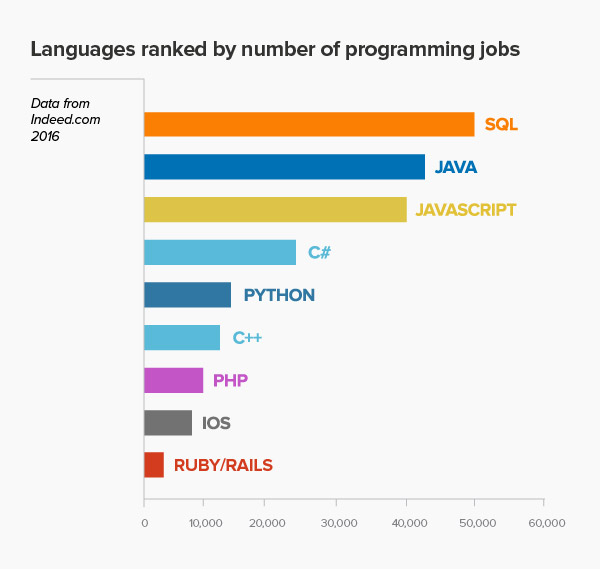 languages-rank